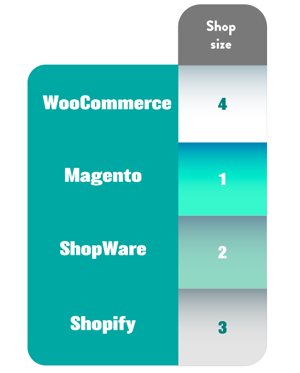 the-best-platform-compared-in-shop-size